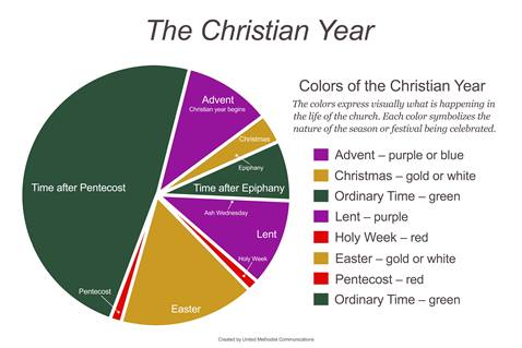 Chart of the liturgical colors for the Christian Year.