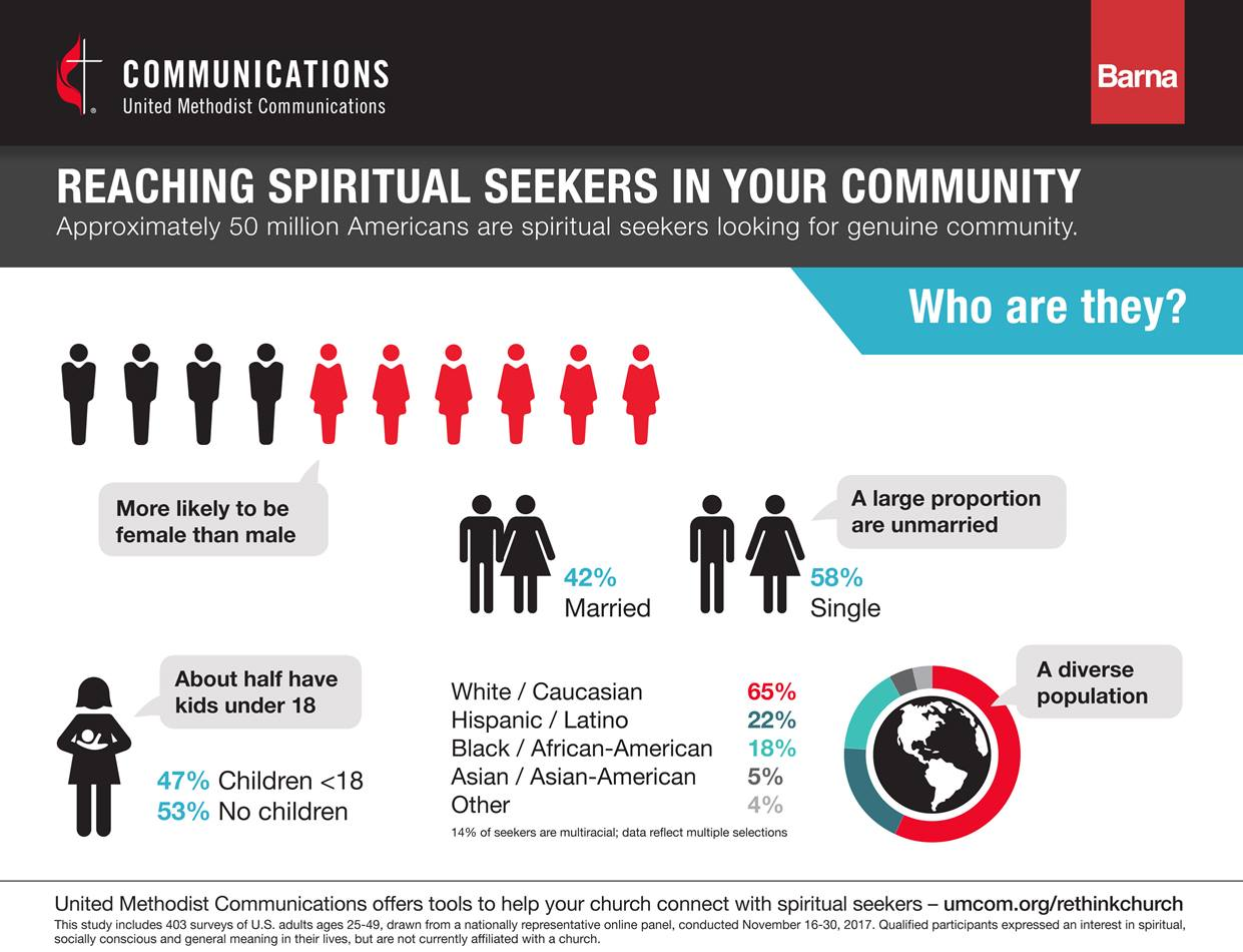 """Research reveals that spiritual """"seekers"""" are a diverse population, but more likely to be female than male and more likely to be single than married. Image courtesy of United Methodist Communications."""