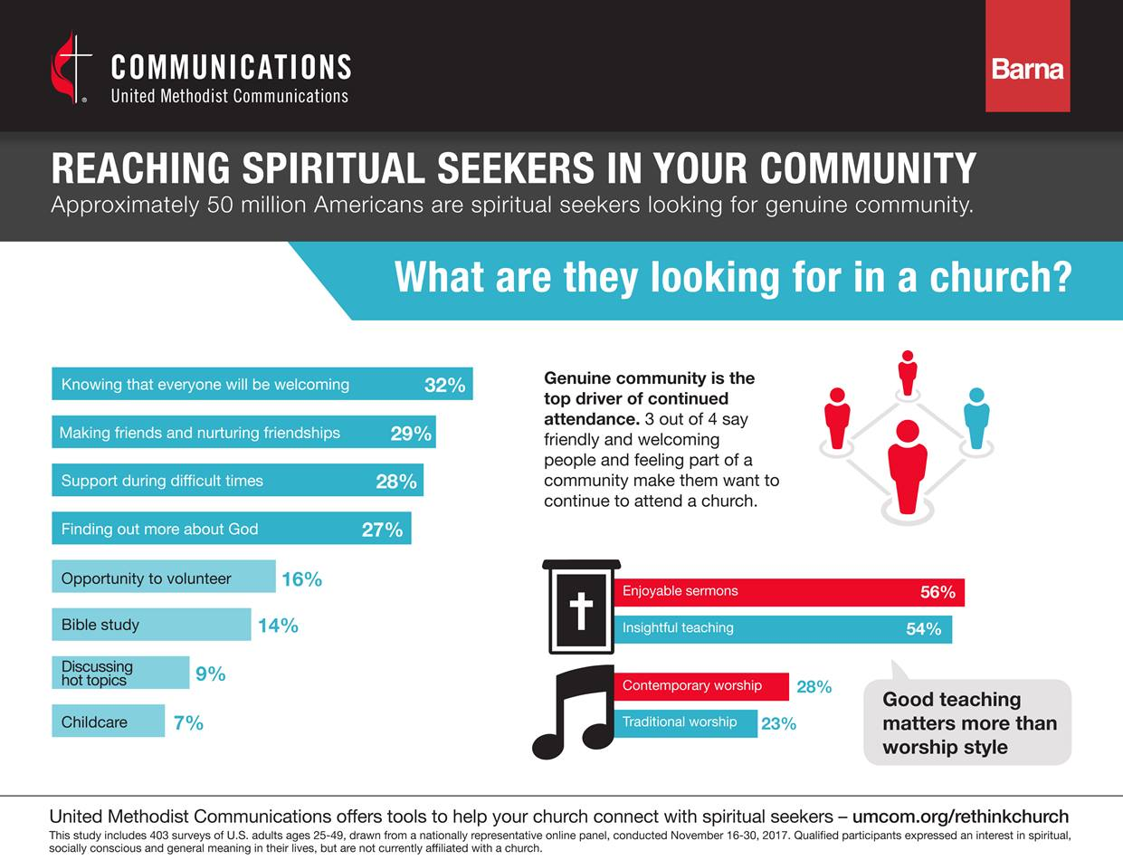 Genuine community and good teaching are top drivers for continued church attendance. Image courtesy of United Methodist Communications.