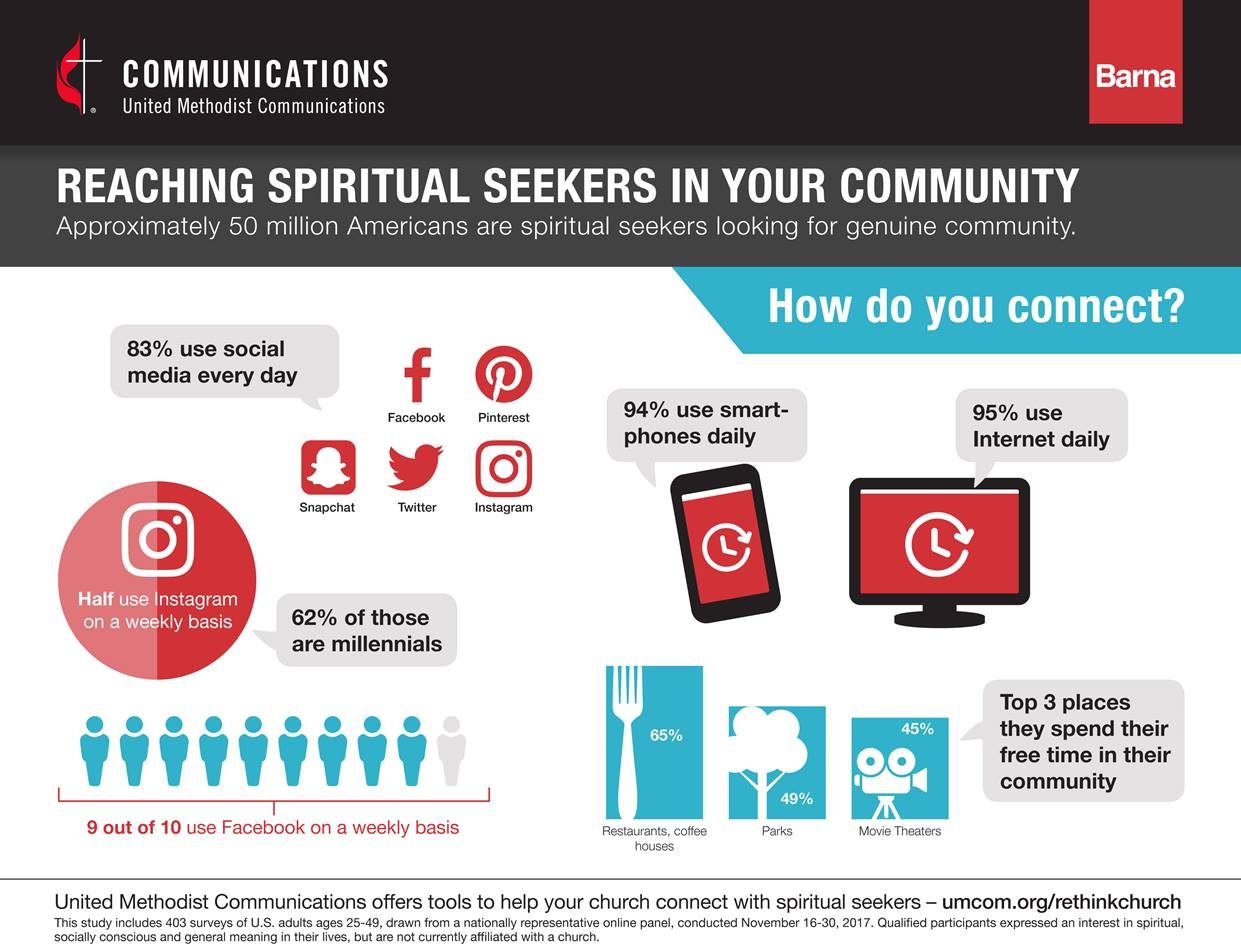 Seekers are digitally active and use the Internet, smart-phones, and social media daily while still finding time for off-line recreation. Image courtesy of United Methodist Communications.