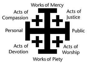 The Wesleyan General Rule of Discipleship teaches that a complete Christian participates in both works of piety and works of mercy. Illustration by www.umcdiscipleship.org.