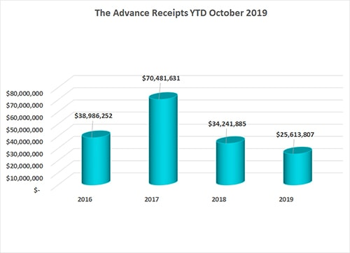 Advance October 2019 Annual Conference Remittance