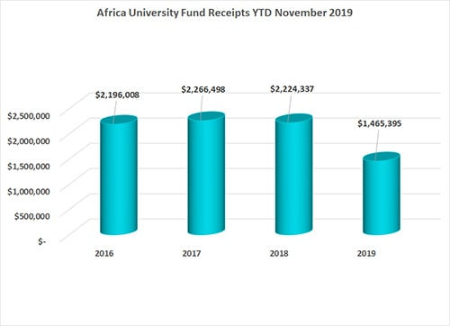 Africa University November 2019 Annual Conference Remittance