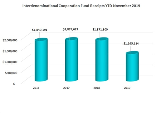 Interdenominational Cooperation Fund November 2019 Annual Conference Remittance