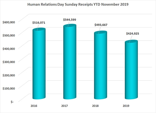 Human Relations Day Sunday November 2019 Annual Conference Remittance