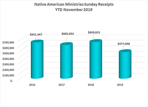 Native American Ministries Sunday November 2019 Annual Conference Remittance