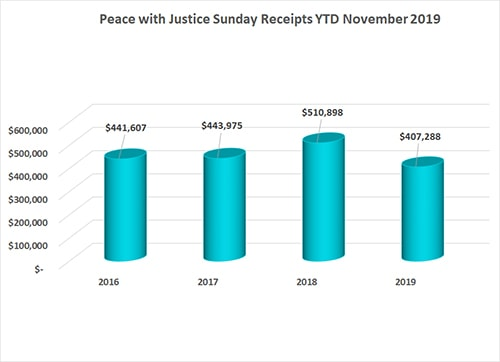 Peace with Justice Sunday November 2019 Annual Conference Remittance