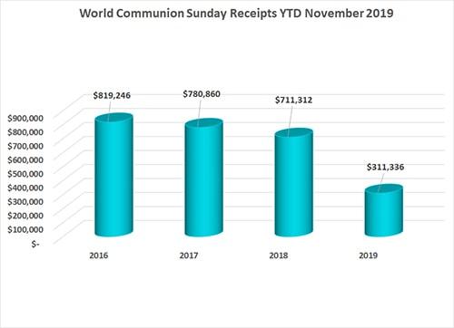 World Communion Sunday November 2019 Annual Conference Remittance