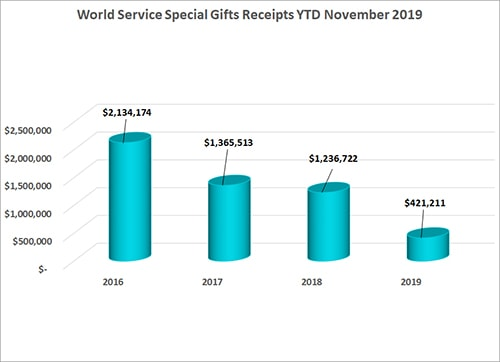 World Service Special Gifts November 2019 Annual Conference Remittance