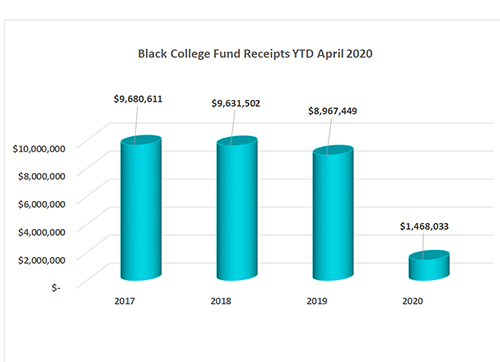 Black College Fund Annual Conference Gifts
