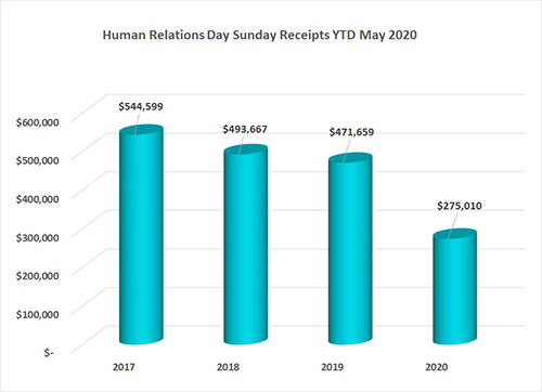 2020 May Human Relations Day Sunday Annual Conference Gifts