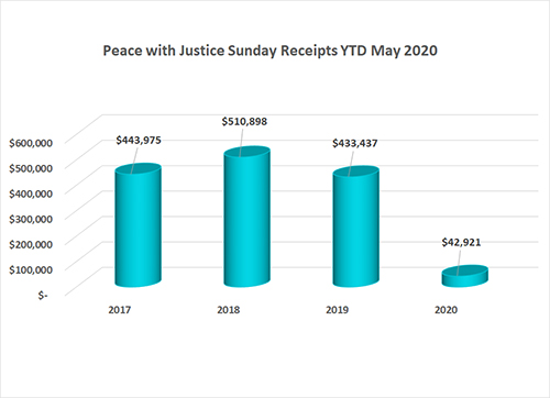 2020 May Peace with Justice Sunday Annual Conference Gifts