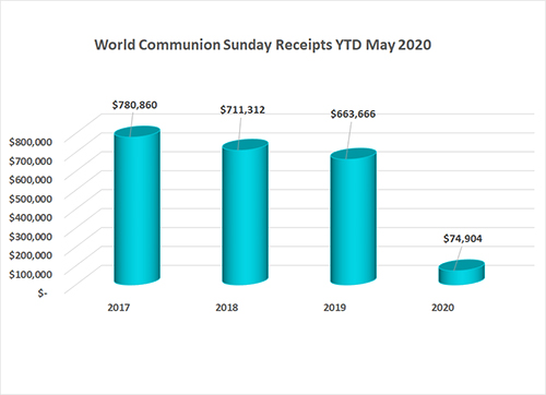 2020 May World Communion Sunday Annual Conference Gifts