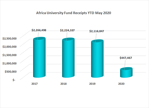 2020 May Africa University Fund Annual Conference Gifts