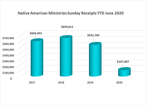 Native American Ministries Sunday Annual Conference Gifts as of June 2020