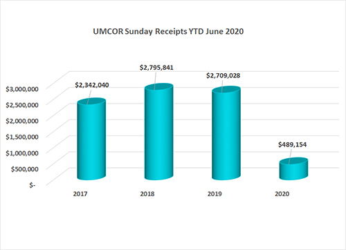 UMCOR Sunday Annual Conference Gifts as of June 2020