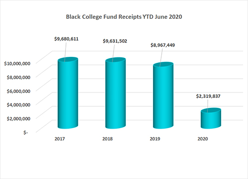 Black College Fund Annual Conference Gifts as of June 2020