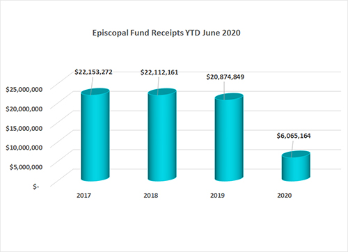 Episcopal Fund Annual Conference Gifts as of June 2020