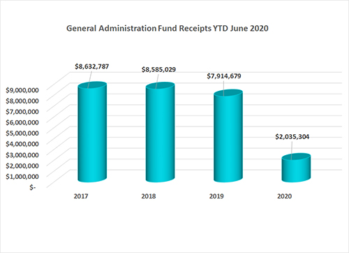 General Administration Fund Annual Conference Gifts as of June 2020