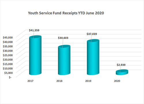 Youth Service Fund Annual Conference Gifts as of June 2020