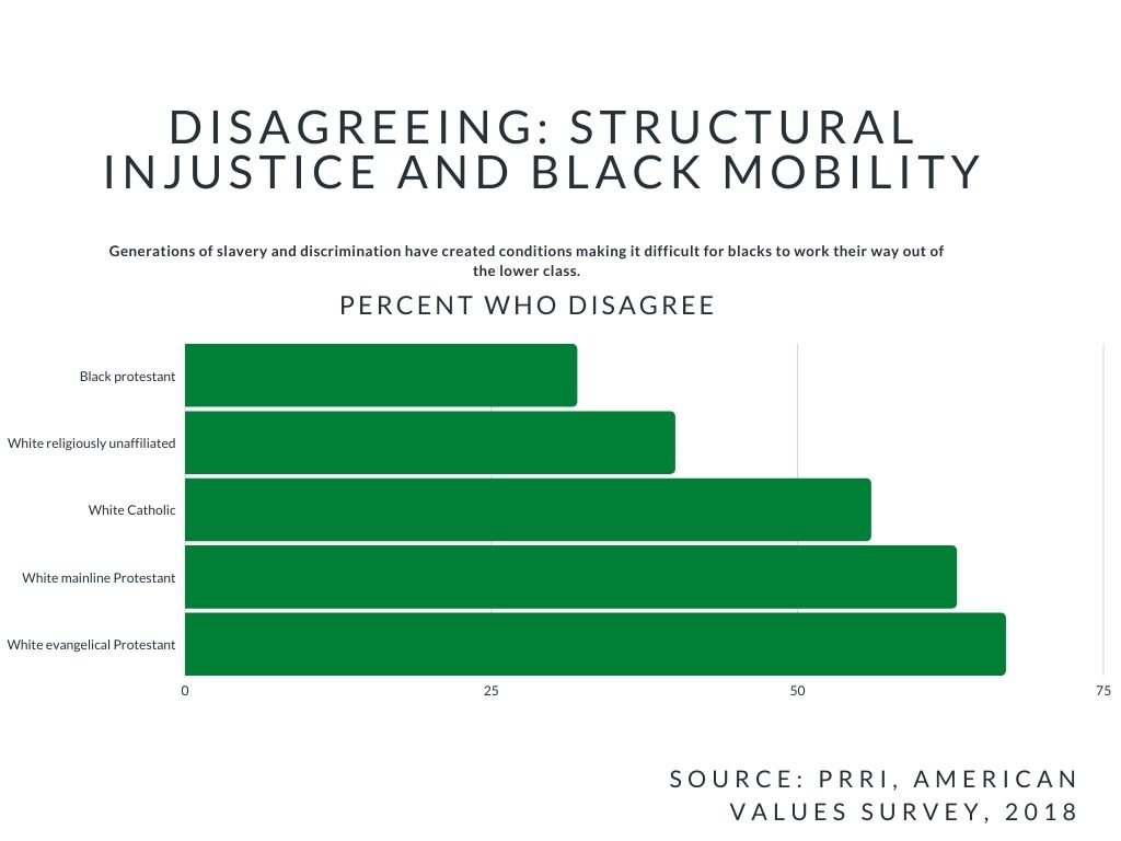 Percentages of those who disagree that past racism affects current mobility