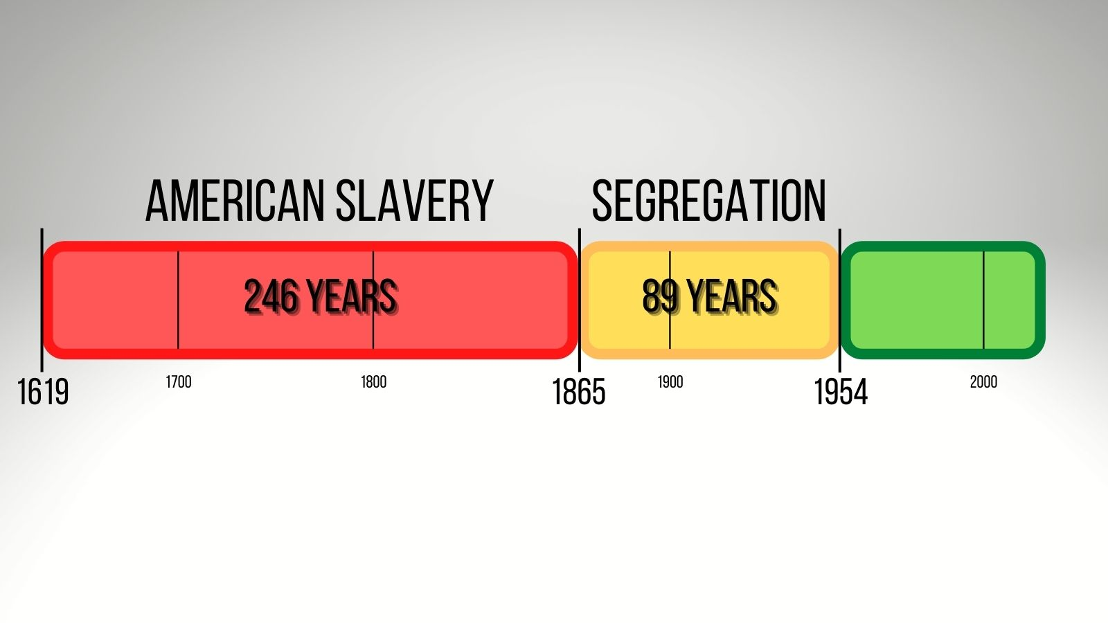 Timeline of the black experience in America